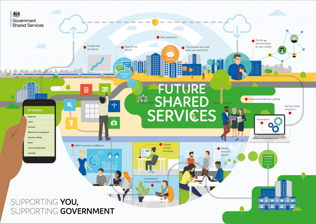 Visual representation of the Shared Services Strategy for Government
